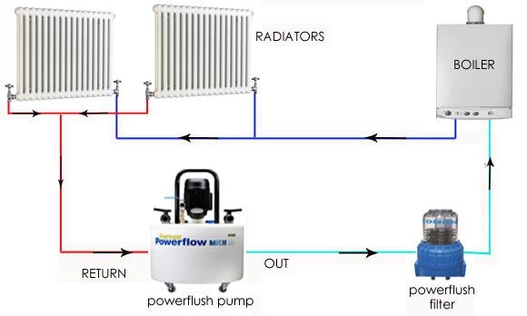 Central Heating Powerflushing Leicester, Leicestershire, UK | How ...